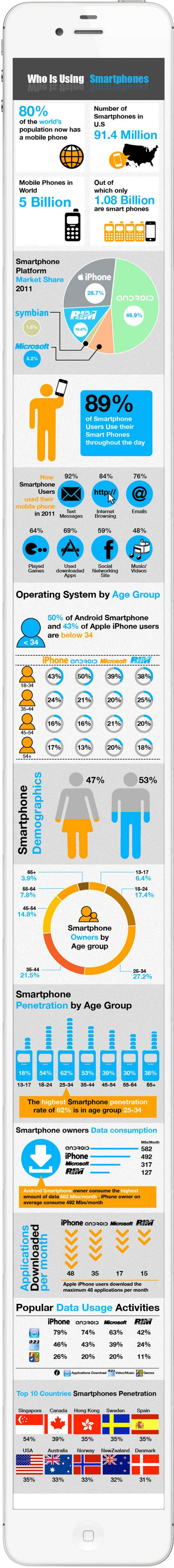who is using smartphone